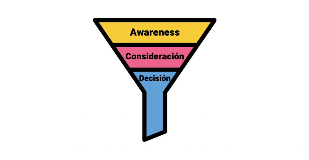 Tipos de contenido para cada etapa del proceso de compra